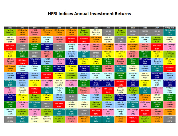 HFR Report - Global - Everything Investors Need to Know, All In One Report